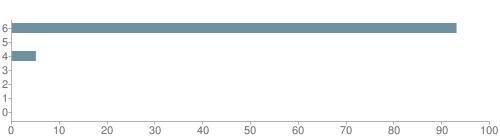 Chart?cht=bhs&chs=500x140&chbh=10&chco=6f92a3&chxt=x,y&chd=t:93,0,5,0,0,0,0&chm=t+93%,333333,0,0,10|t+0%,333333,0,1,10|t+5%,333333,0,2,10|t+0%,333333,0,3,10|t+0%,333333,0,4,10|t+0%,333333,0,5,10|t+0%,333333,0,6,10&chxl=1:|other|indian|hawaiian|asian|hispanic|black|white